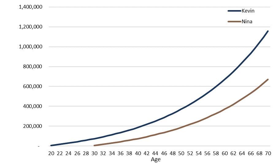 Graph showing savings